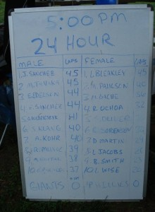 The leader board - I was very surprised to see that I was in 5th place at 5:00 pm
