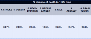 My COVID 19 risk of death analysis